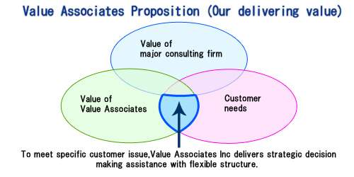 value associates possition